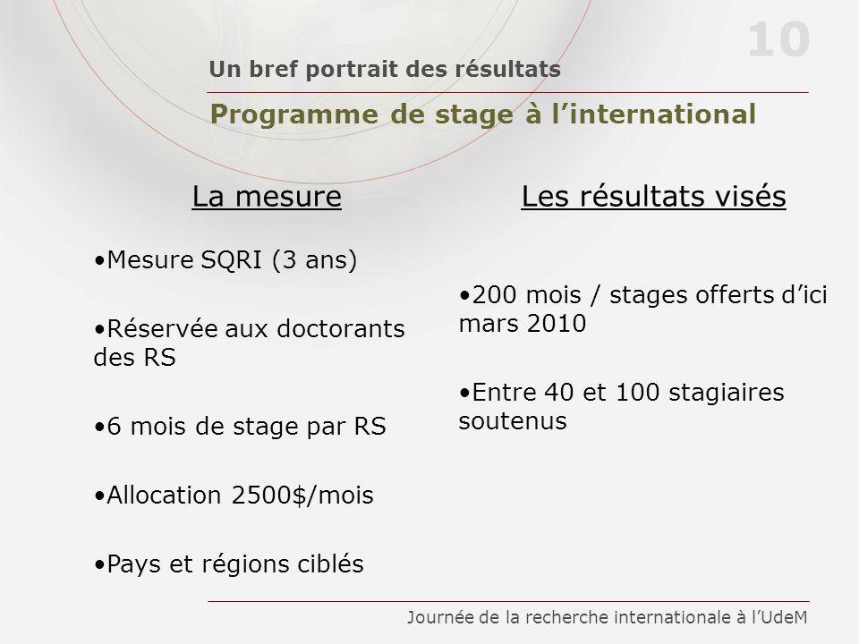Programme de stage à linternational Un bref portrait des résultats 10 Journée de la recherche internationale à lUdeM La mesureLes résultats visés Mesu