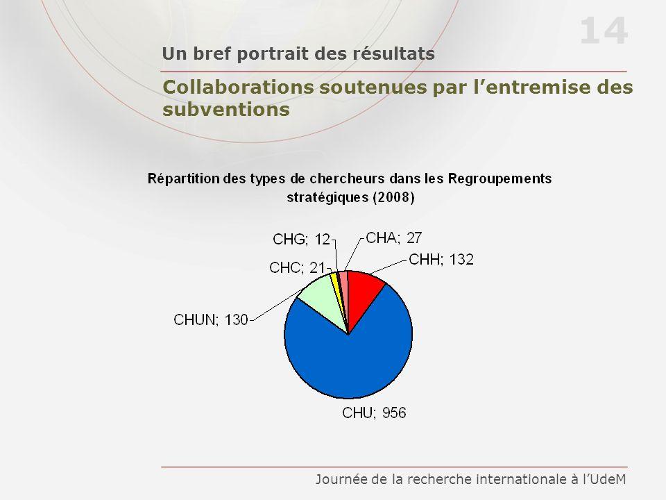 Collaborations soutenues par lentremise des subventions Un bref portrait des résultats 14 Journée de la recherche internationale à lUdeM