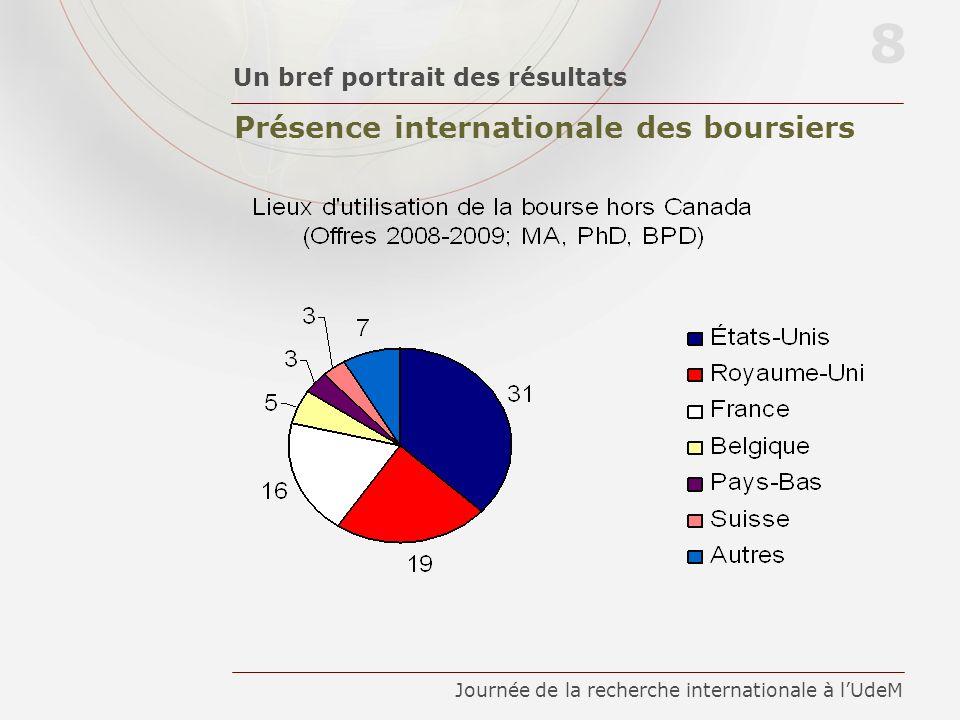 Présence internationale des boursiers Un bref portrait des résultats 8 Journée de la recherche internationale à lUdeM