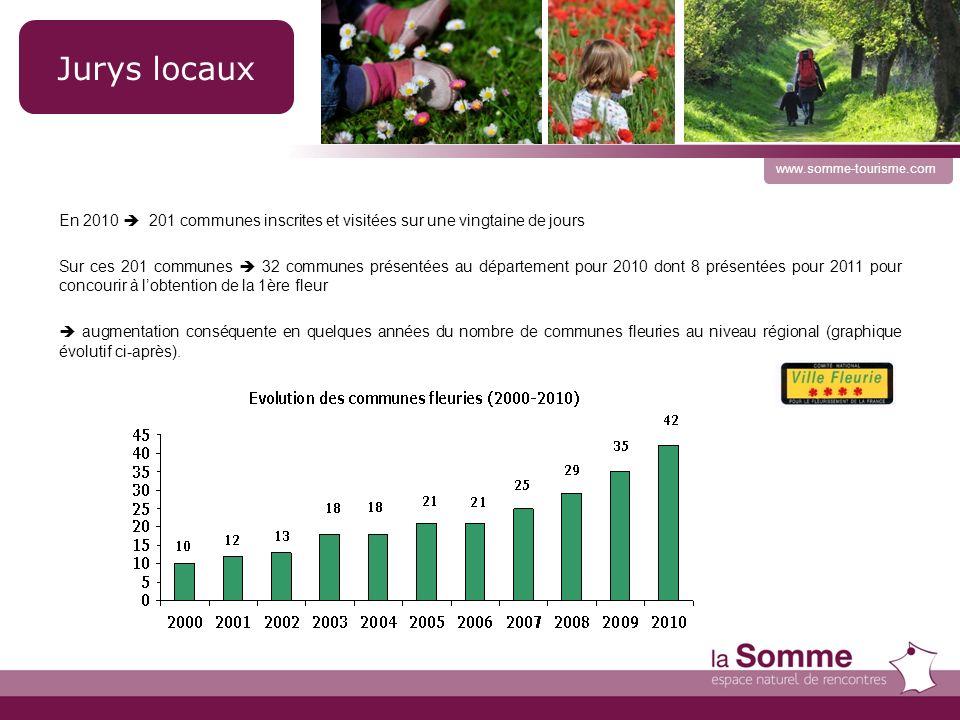 15 www.somme-tourisme.com En 2010 201 communes inscrites et visitées sur une vingtaine de jours Sur ces 201 communes 32 communes présentées au département pour 2010 dont 8 présentées pour 2011 pour concourir à lobtention de la 1ère fleur augmentation conséquente en quelques années du nombre de communes fleuries au niveau régional (graphique évolutif ci-après).