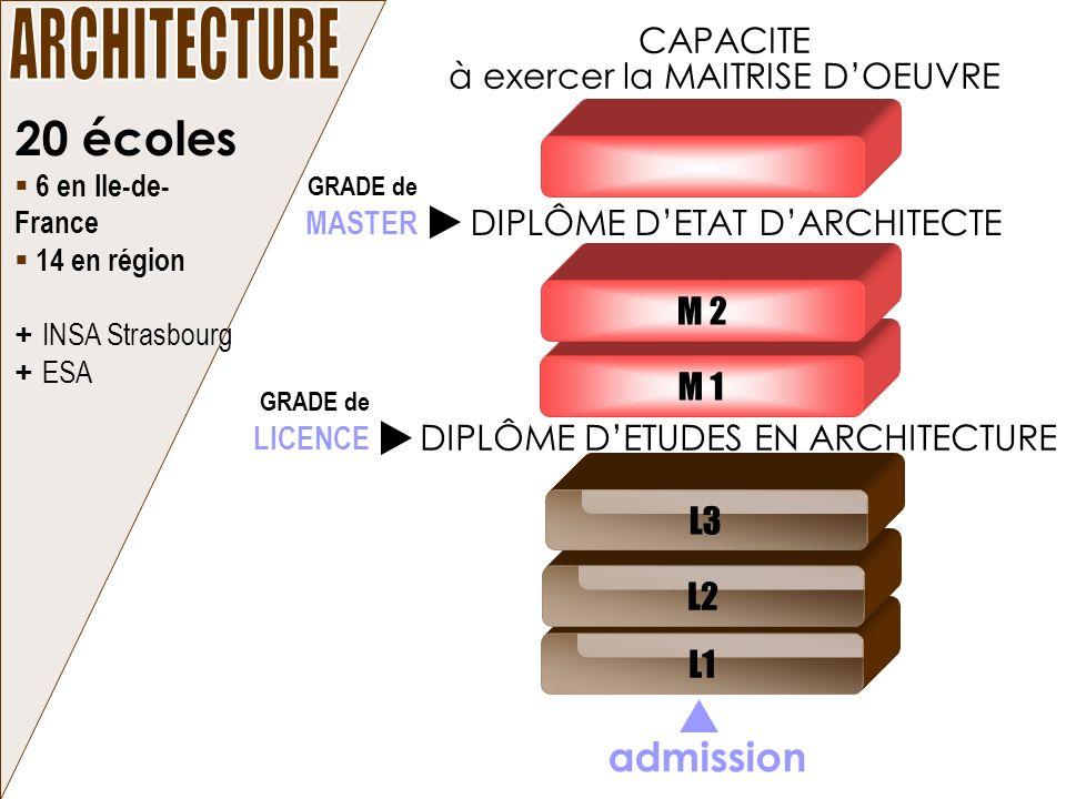 L1 20 écoles 6 en Ile-de- France 14 en région + INSA Strasbourg + ESA M 1 M 2 admission DIPLÔME DETUDES EN ARCHITECTURE DIPLÔME DETAT DARCHITECTE CAPA