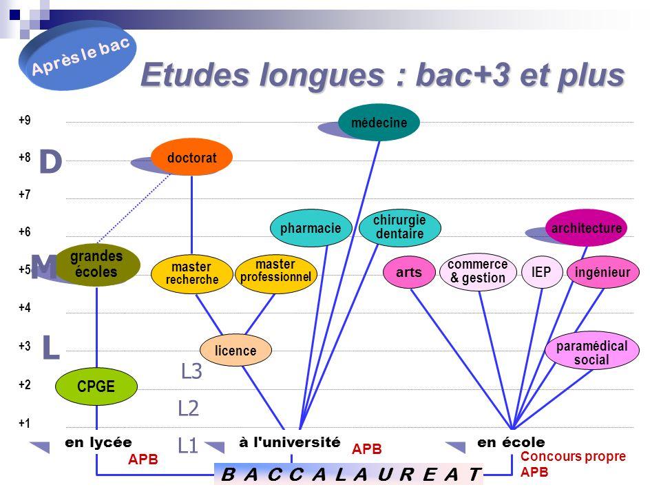 Sinscrire dans lenseignement supérieur en France