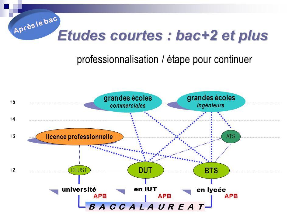 Sinscrire dans une formation Après BAC avec www.admission-postbac.fr