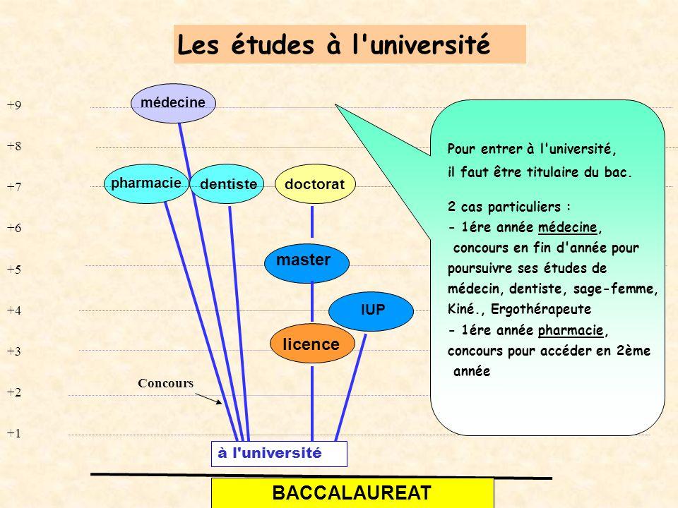 +9 +8 +7 +6 +5 +4 +3 +2 +1 IUP doctorat pharmacie dentiste médecine BACCALAUREAT licence master à l université Les études à l université Pour entrer à l université, il faut être titulaire du bac.