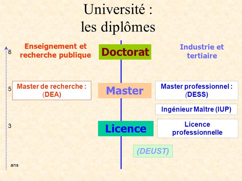 Enseignement et recherche publique Industrie et tertiaire Licence Master Master de recherche : (DEA) Master professionnel : (DESS) Ingénieur Maître (IUP) Licence professionnelle (DEUST) Université : les diplômes 853853 ans Doctorat