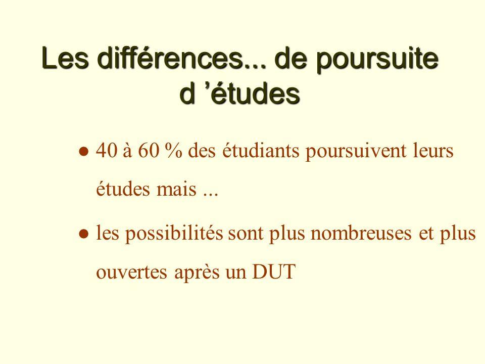 Les différences... de poursuite d études l 40 à 60 % des étudiants poursuivent leurs études mais...