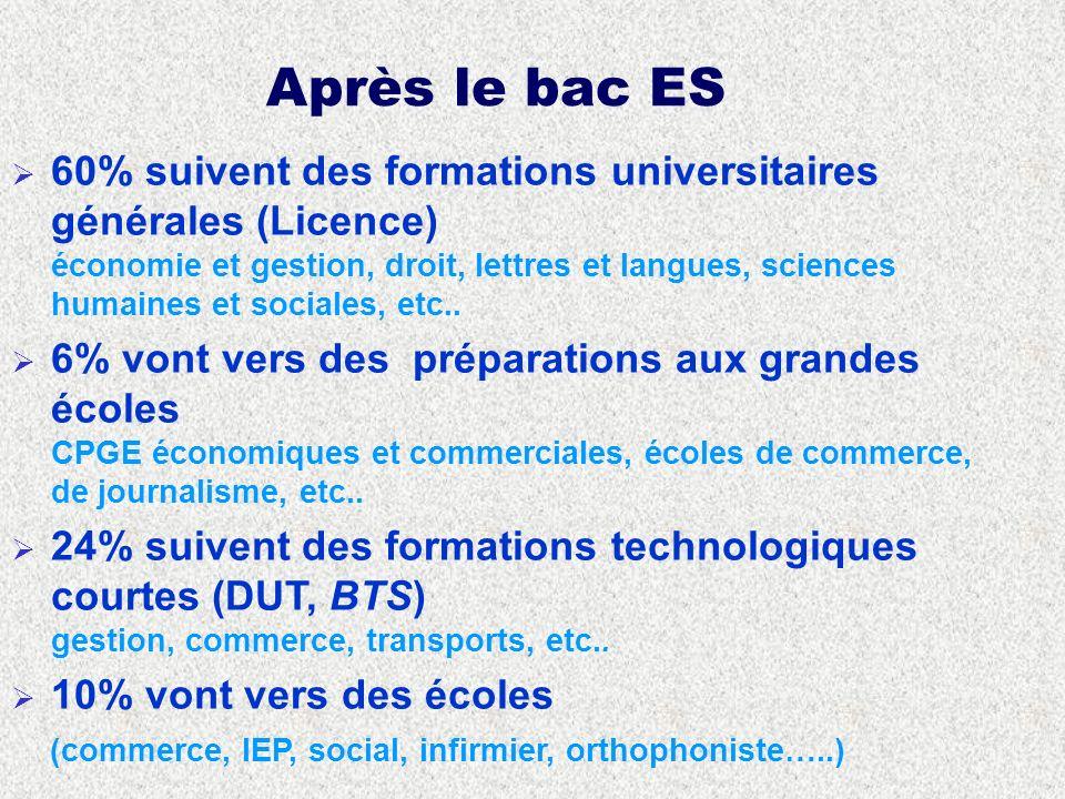 Après le bac ES 60% suivent des formations universitaires générales (Licence) économie et gestion, droit, lettres et langues, sciences humaines et sociales, etc..