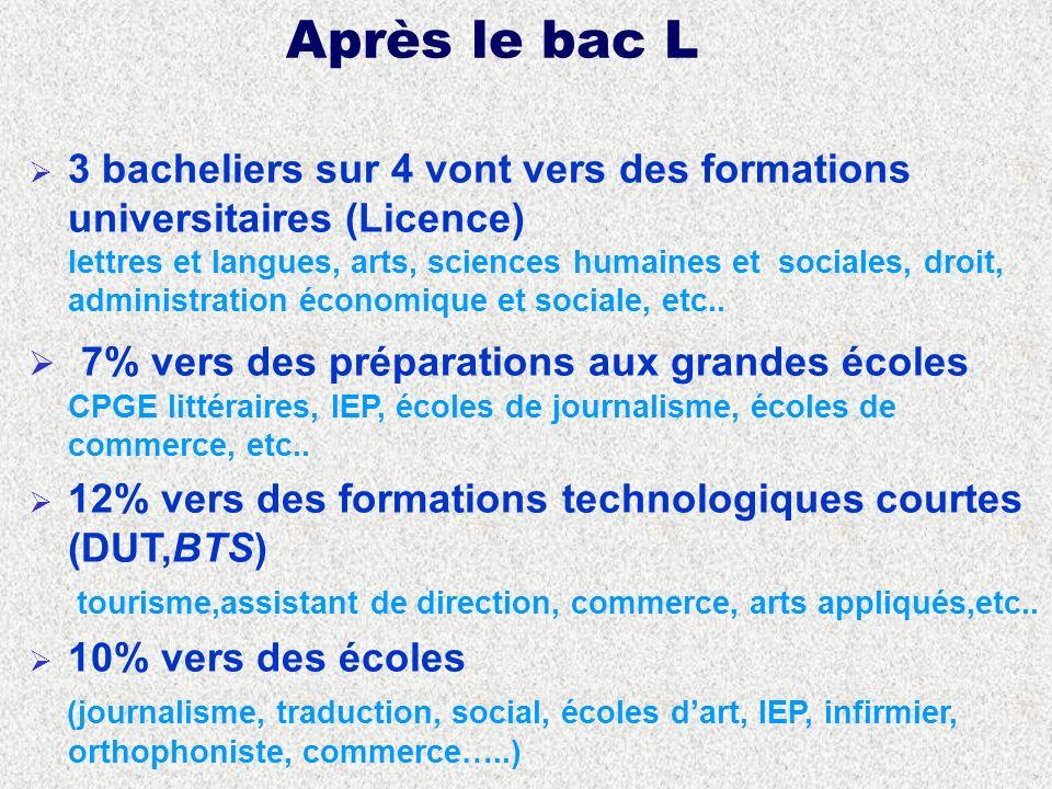 Après le bac L 3 bacheliers sur 4 vont vers des formations universitaires (Licence) lettres et langues, arts, sciences humaines et sociales, droit, administration économique et sociale, etc..