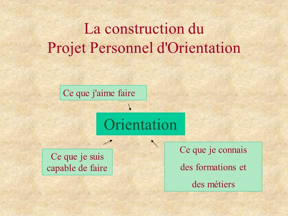 La construction du Projet Personnel d Orientation Orientation Ce que j aime faire Ce que je connais des formations et des métiers Ce que je suis capable de faire