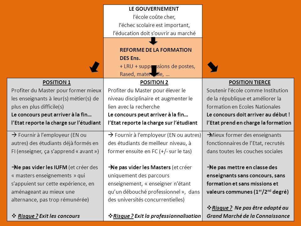 LE GOUVERNEMENT lécole coûte cher, léchec scolaire est important, léducation doit souvrir au marché REFORME DE LA FORMATION DES Ens. + LRU + suppressi