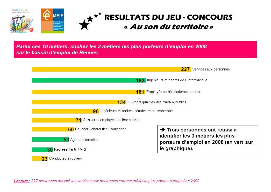 RESULTATS DU JEU - CONCOURS « Au son du territoire » Parmi ces 10 métiers, cochez les 3 métiers les plus porteurs demploi en 2008 sur le bassin demplo