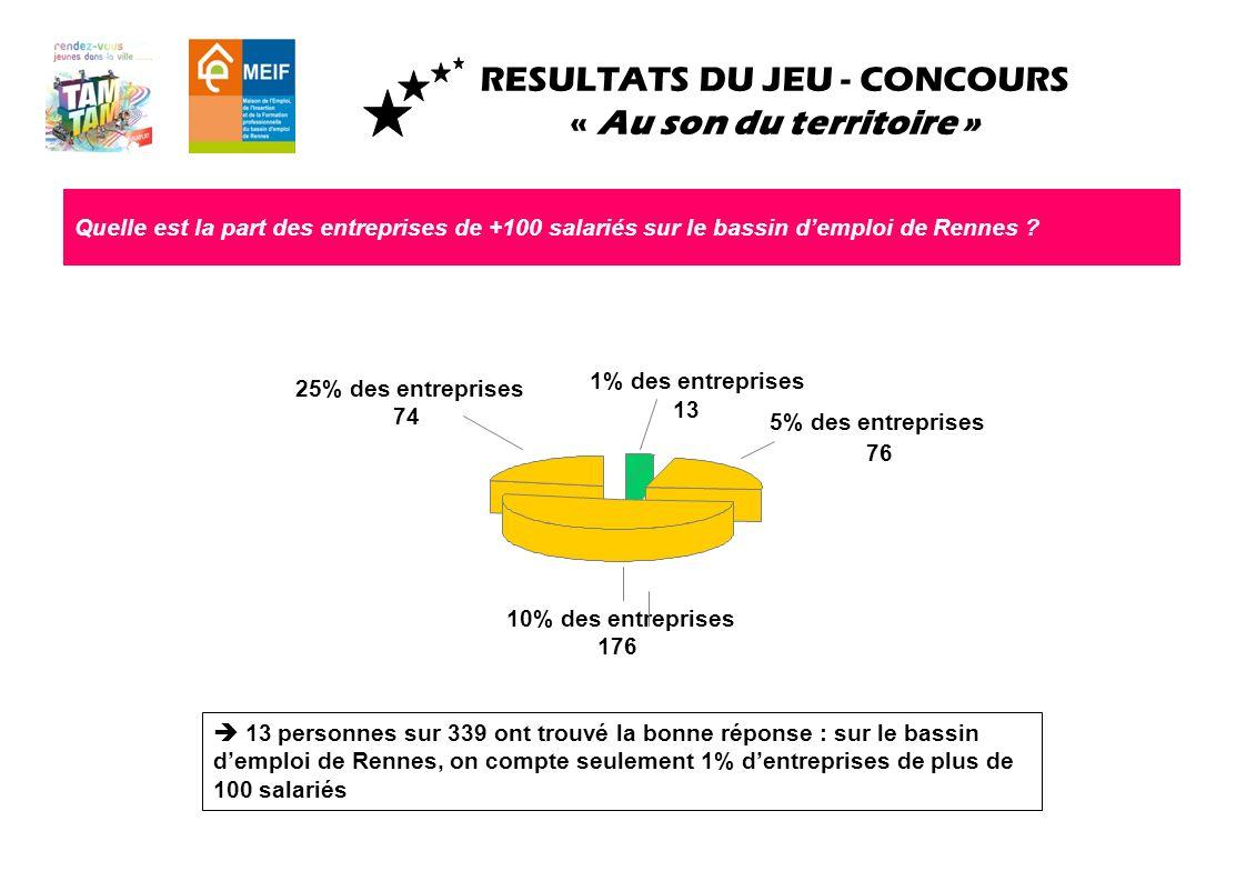RESULTATS DU JEU - CONCOURS « Au son du territoire » Quelle est la part des entreprises de +100 salariés sur le bassin demploi de Rennes ? 13 personne