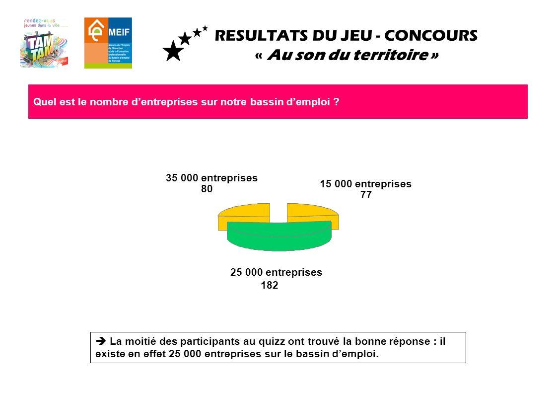 RESULTATS DU JEU - CONCOURS « Au son du territoire » Quel est le nombre de demandeurs demploi sur le bassin demploi .