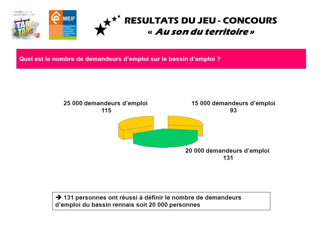 RESULTATS DU JEU - CONCOURS « Au son du territoire » Quel est le nombre de demandeurs demploi sur le bassin demploi ? 131 personnes ont réussi à défin