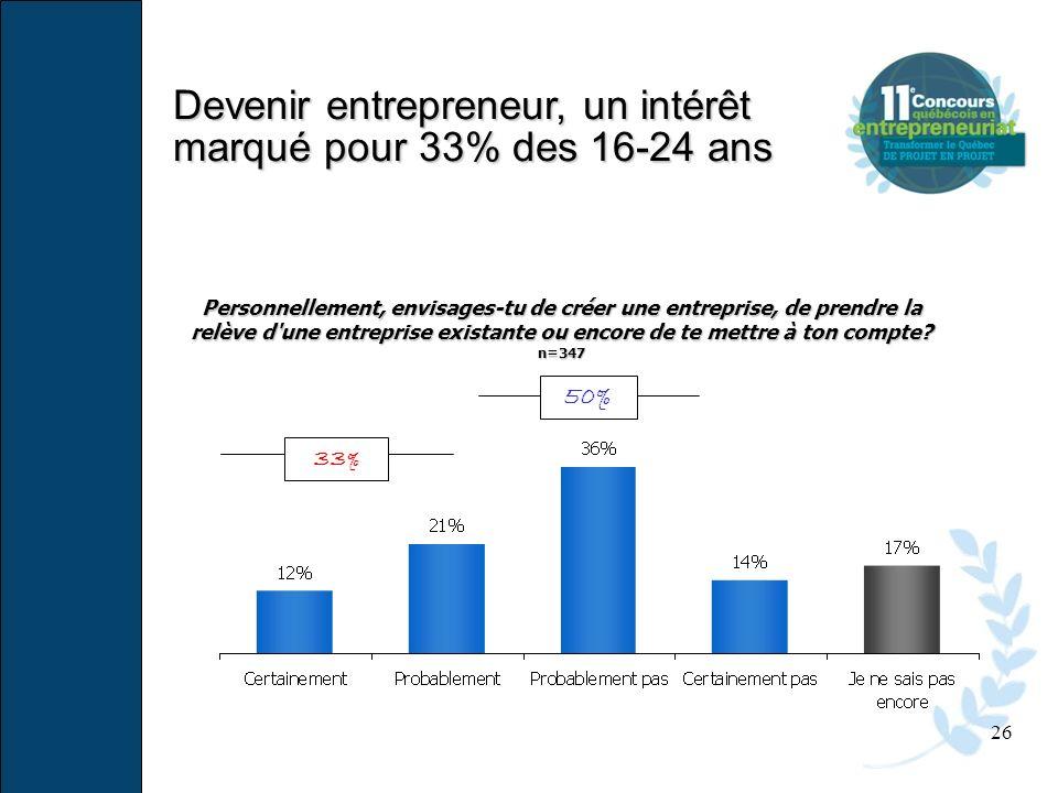 26 Personnellement, envisages-tu de créer une entreprise, de prendre la relève d'une entreprise existante ou encore de te mettre à ton compte? n=347 3