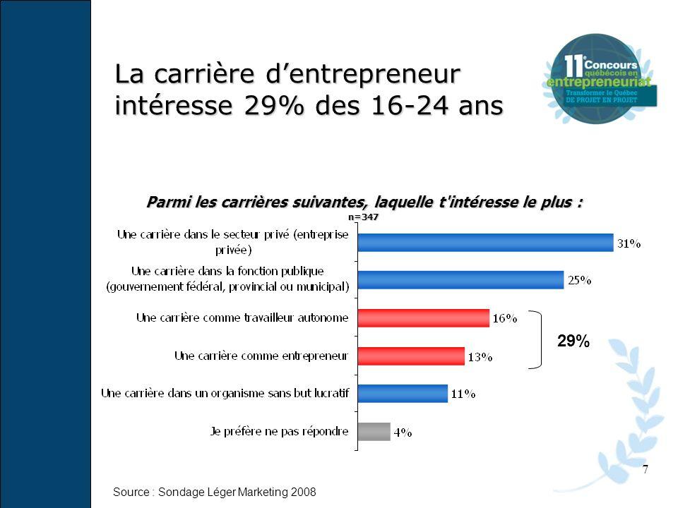 La carrière dentrepreneur intéresse 29% des 16-24 ans 7 Parmi les carrières suivantes, laquelle t'intéresse le plus : n=347 29% Source : Sondage Léger