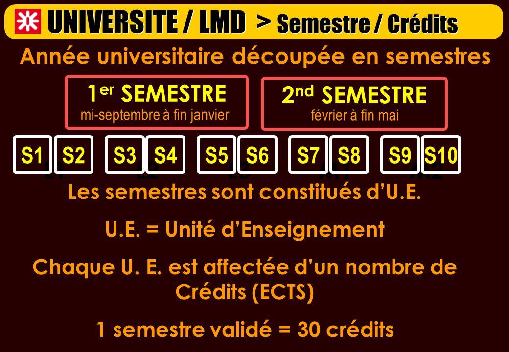 février à fin mai Année universitaire découpée en semestres 1 er SEMESTRE mi-septembre à fin janvier 2 nd SEMESTRE L1 S1S2 L2 S3S4 L3 S5S6 UNIVERSITE / LMD > Semestre / Crédits M1 S7S8 M2 S9S10 Les semestres sont constitués dU.E.