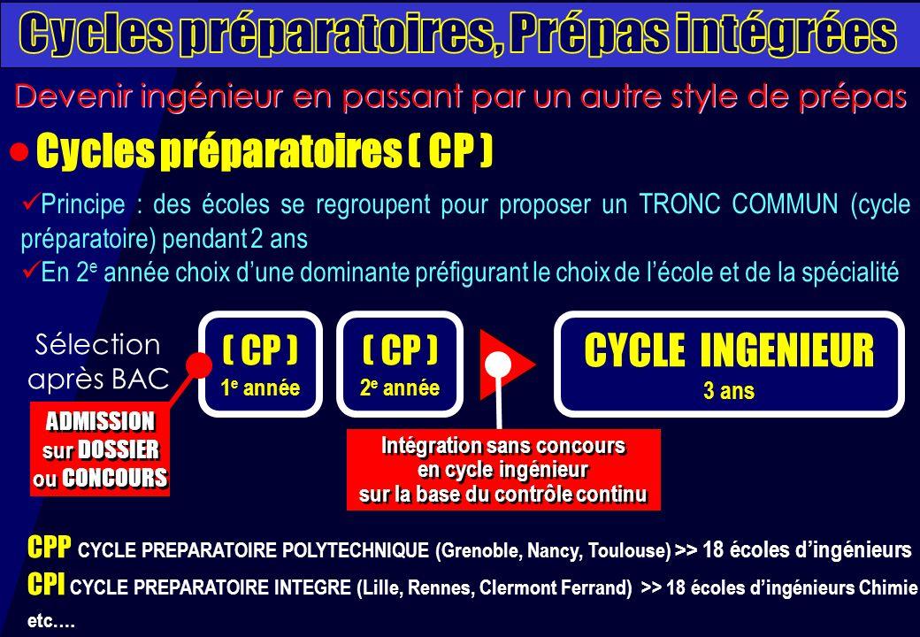 ( CP ) 1 e année CYCLE INGENIEUR 3 ans ADMISSION sur DOSSIER ou CONCOURS ADMISSION sur DOSSIER ou CONCOURS Intégration sans concours en cycle ingénieur sur la base du contrôle continu Intégration sans concours en cycle ingénieur sur la base du contrôle continu ( CP ) 2 e année CPP CYCLE PREPARATOIRE POLYTECHNIQUE (Grenoble, Nancy, Toulouse) >> 18 écoles dingénieurs CPI CYCLE PREPARATOIRE INTEGRE (Lille, Rennes, Clermont Ferrand) >> 18 écoles dingénieurs Chimie etc.… Sélection après BAC Principe : des écoles se regroupent pour proposer un TRONC COMMUN (cycle préparatoire) pendant 2 ans En 2 e année choix dune dominante préfigurant le choix de lécole et de la spécialité Devenir ingénieur en passant par un autre style de prépas