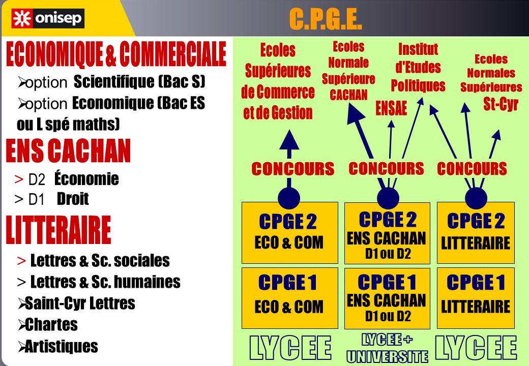 LITTERAIRE ENS CACHAN D1 ou D2 ENS CACHAN D1 ou D2 ECO & COM option Scientifique (Bac S) option Economique (Bac ES ou L spé maths) > Lettres & Sc. soc