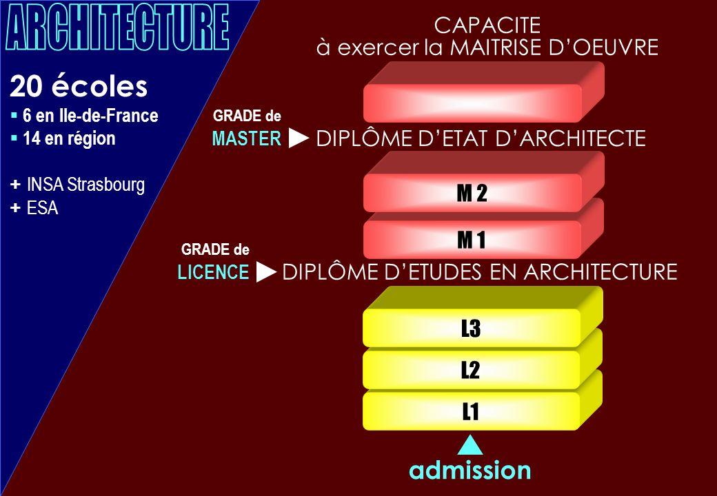 L1 L2 L3 20 écoles 6 en Ile-de-France 14 en région + INSA Strasbourg + ESA M 1 M 2 admission DIPLÔME DETUDES EN ARCHITECTURE DIPLÔME DETAT DARCHITECTE CAPACITE à exercer la MAITRISE DOEUVRE GRADE de LICENCE GRADE de MASTER