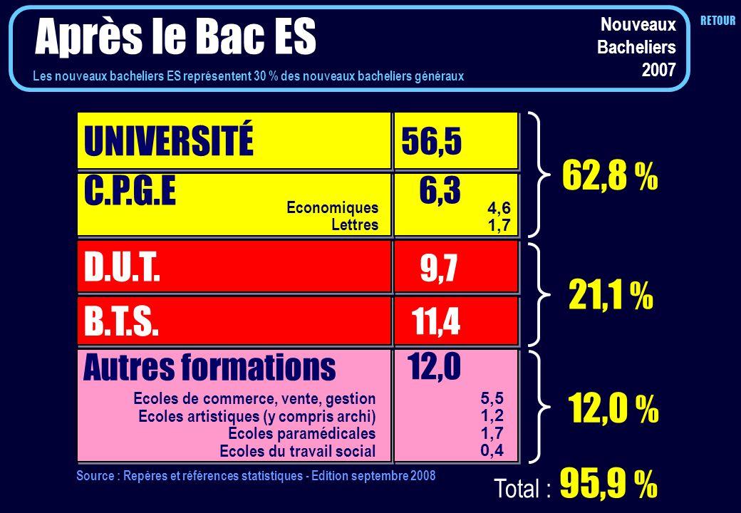 UNIVERSITÉ 56,5 C.P.G.E D.U.T. B.T.S. 6,3 9,7 11,4 62,8 % 21,1 % Autres formations 12,0 Economiques Lettres 4,6 1,7 Total : 95,9 % 12,0 % Nouveaux Bac