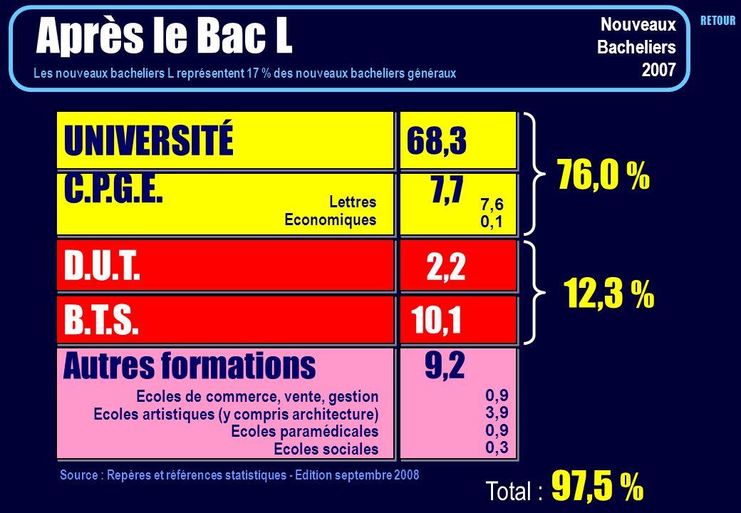 Nouveaux Bacheliers 2007 Après le Bac L UNIVERSITÉ 68,3 C.P.G.E. D.U.T. B.T.S. 7,7 2,2 10,1 76,0 % 12,3 % Autres formations 9,2 7,6 0,1 Total : 97,5 %