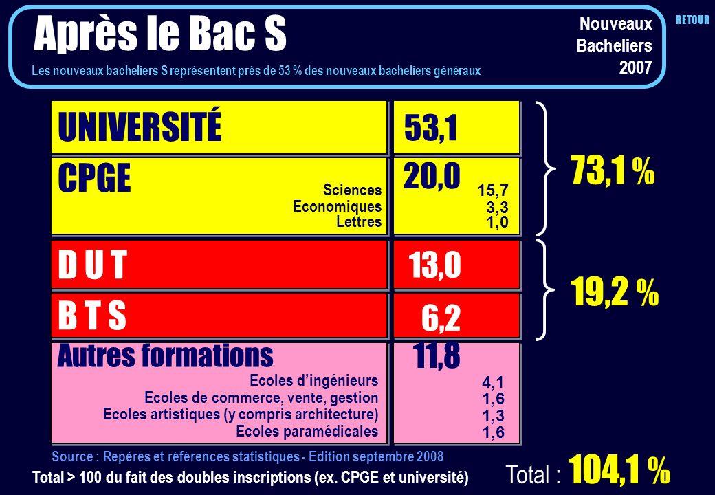 UNIVERSITÉ 53,1 CPGE D U T B T S 13,0 6,2 73,1 % 19,2 % Autres formations 11,8 Total > 100 du fait des doubles inscriptions (ex. CPGE et université) 2