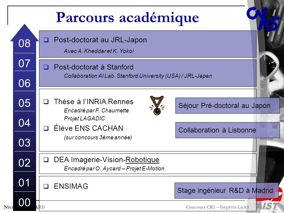 Nicolas MANSARD Concours CR2 – Gepetto LAAS Parcours académique 08 07 06 05 04 03 02 01 00 Séjour Pré-doctoral au Japon Collaboration à Lisbonne Post-