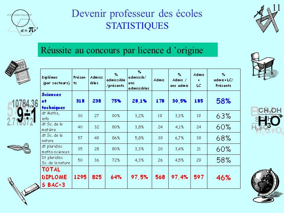 Admission - 3 épreuves Devenir professeur des écoles Le concours 1.