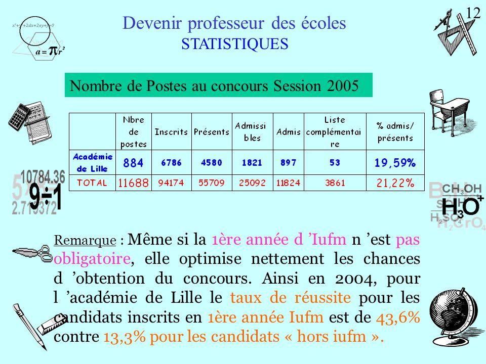 Devenir professeur des écoles STATISTIQUES Réussite au concours par licence d origine 11