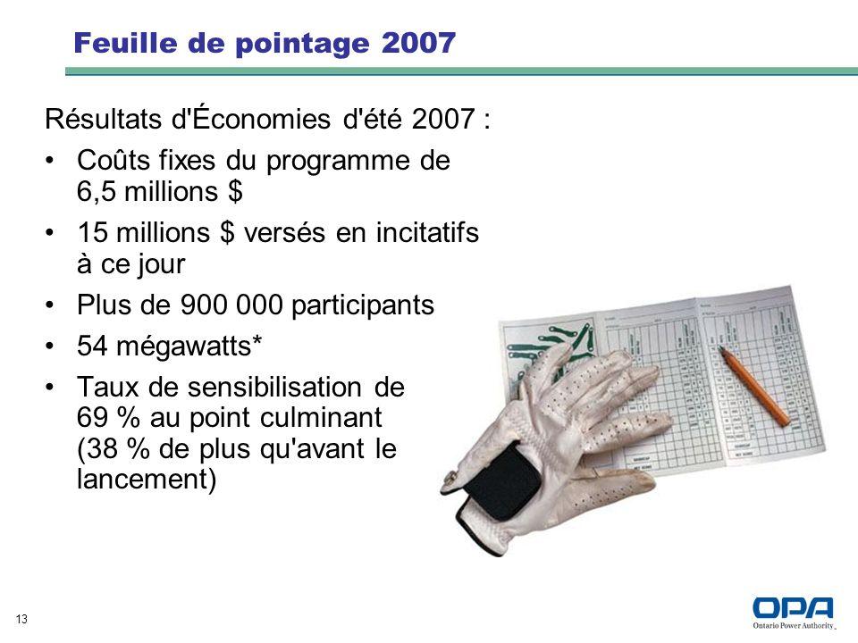 13 Feuille de pointage 2007 Résultats d Économies d été 2007 : Coûts fixes du programme de 6,5 millions $ 15 millions $ versés en incitatifs à ce jour Plus de 900 000 participants 54 mégawatts* Taux de sensibilisation de 69 % au point culminant (38 % de plus qu avant le lancement)