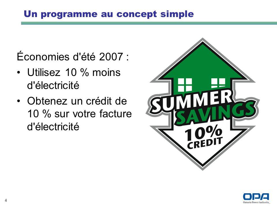 4 Un programme au concept simple Économies d'été 2007 : Utilisez 10 % moins d'électricité Obtenez un crédit de 10 % sur votre facture d'électricité