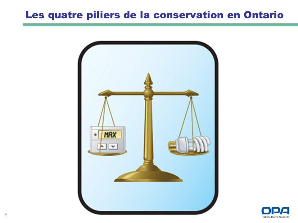 5 Les quatre piliers de la conservation en Ontario