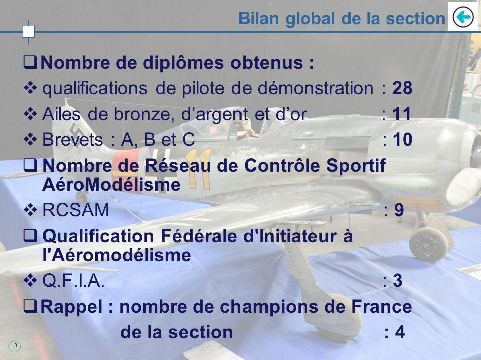 13 Bilan global de la section Nombre de diplômes obtenus : qualifications de pilote de démonstration : 28 Ailes de bronze, dargent et dor : 11 Brevets : A, B et C : 10 Nombre de Réseau de Contrôle Sportif AéroModélisme RCSAM : 9 Qualification Fédérale d Initiateur à l Aéromodélisme Q.F.I.A.
