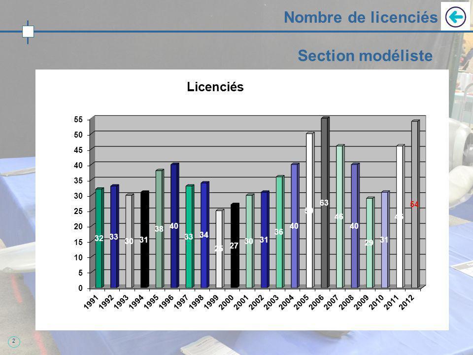 2 Nombre de licenciés Section modéliste