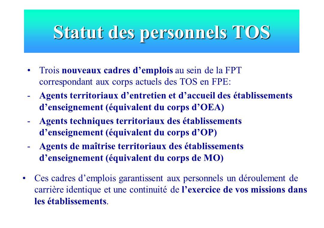 Statut des personnels TOS Trois nouveaux cadres demplois au sein de la FPT correspondant aux corps actuels des TOS en FPE: -Agents territoriaux dentre