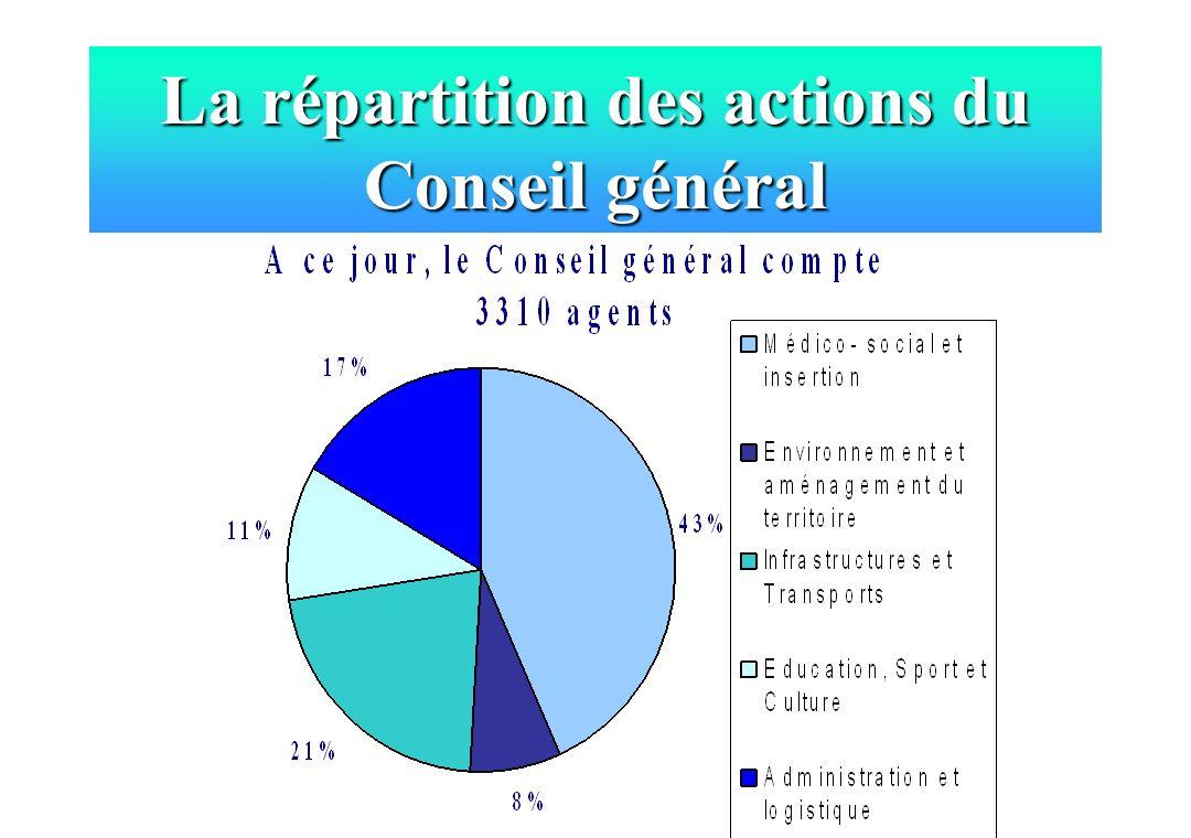La répartition des actions du Conseil général