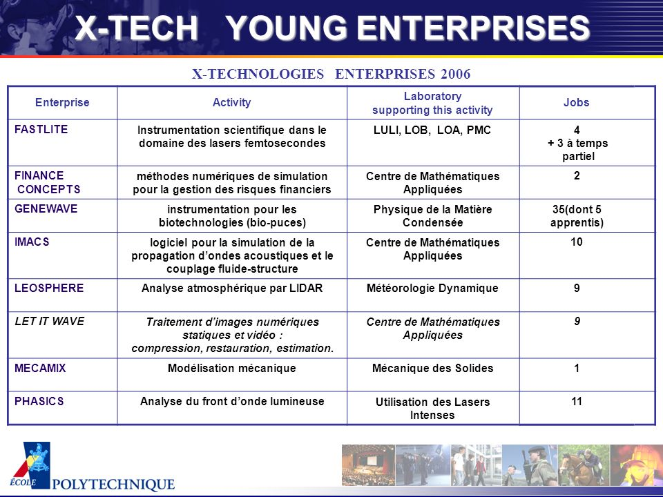 X-TECH YOUNG ENTERPRISES X-TECHNOLOGIES ENTERPRISES 2006 EnterpriseActivity Laboratory supporting this activity Jobs FASTLITEInstrumentation scientifi