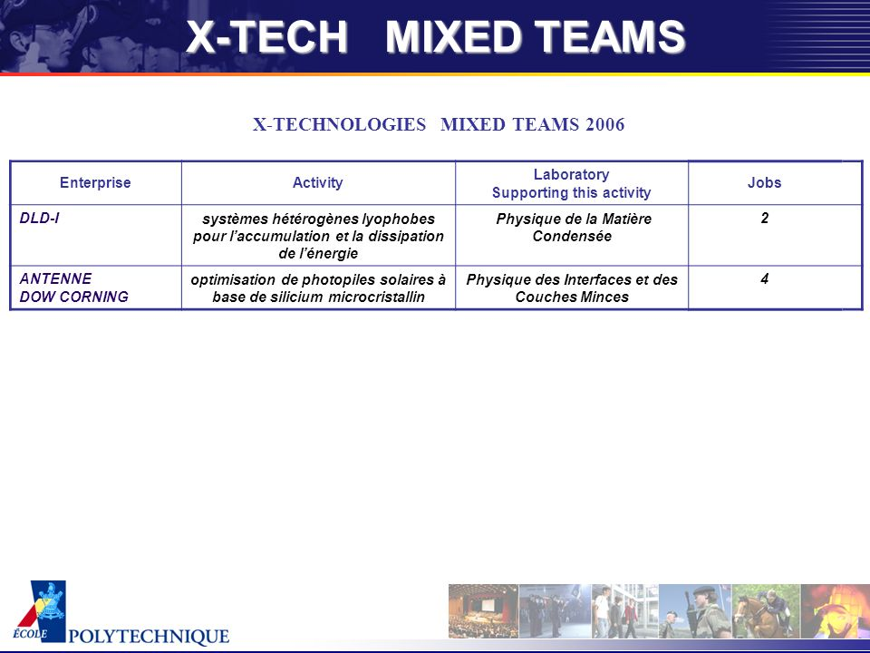 X-TECHNOLOGIES MIXED TEAMS 2006 EnterpriseActivity Laboratory Supporting this activity Jobs DLD-Isystèmes hétérogènes lyophobes pour laccumulation et la dissipation de lénergie Physique de la Matière Condensée 2 ANTENNE DOW CORNING optimisation de photopiles solaires à base de silicium microcristallin Physique des Interfaces et des Couches Minces 4 X-TECH MIXED TEAMS