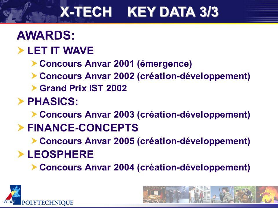 X-TECH KEY DATA 3/3 AWARDS: LET IT WAVE Concours Anvar 2001 (émergence) Concours Anvar 2002 (création-développement) Grand Prix IST 2002 PHASICS: Concours Anvar 2003 (création-développement) FINANCE-CONCEPTS Concours Anvar 2005 (création-développement) LEOSPHERE Concours Anvar 2004 (création-développement)