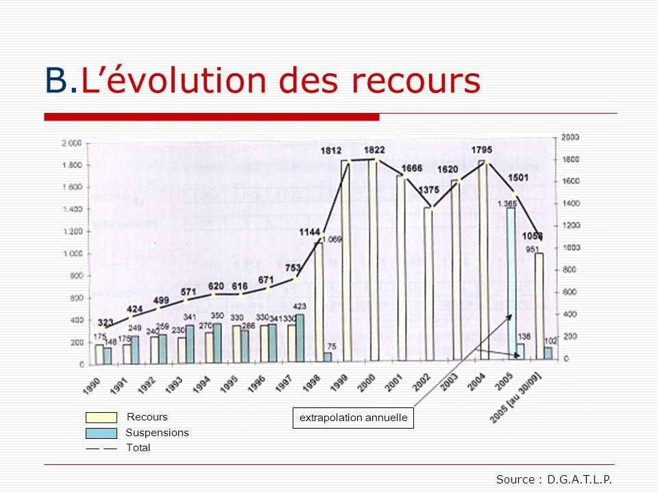 B.Lévolution des recours Source : D.G.A.T.L.P. extrapolation annuelle Recours Suspensions Total