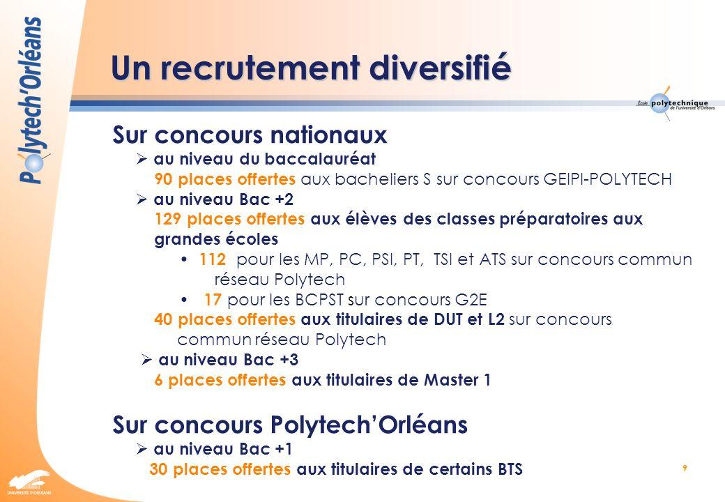 9 Un recrutement diversifié Sur concours nationaux au niveau du baccalauréat 90 places offertes aux bacheliers S sur concours GEIPI-POLYTECH au niveau