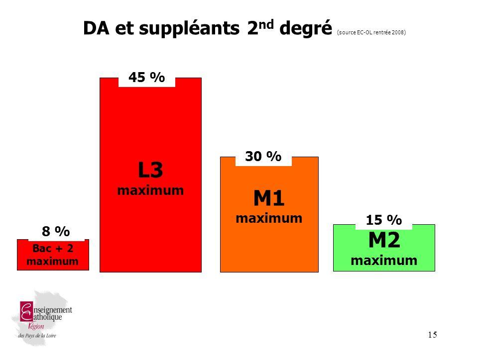 15 M1 maximum L3 maximum M2 maximum DA et suppléants 2 nd degré (source EC-OL rentrée 2008) 45 % 30 % 15 % Bac + 2 maximum 8 %