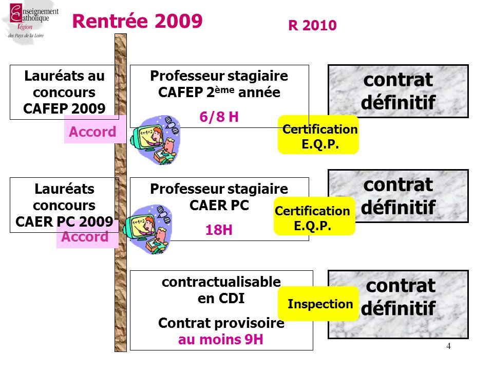 4 contrat définitif Rentrée 2009 contractualisable en CDI Contrat provisoire au moins 9H Accord contrat définitif Professeur stagiaire CAER PC 18H R 2010 contrat définitif Inspection Certification E.Q.P.