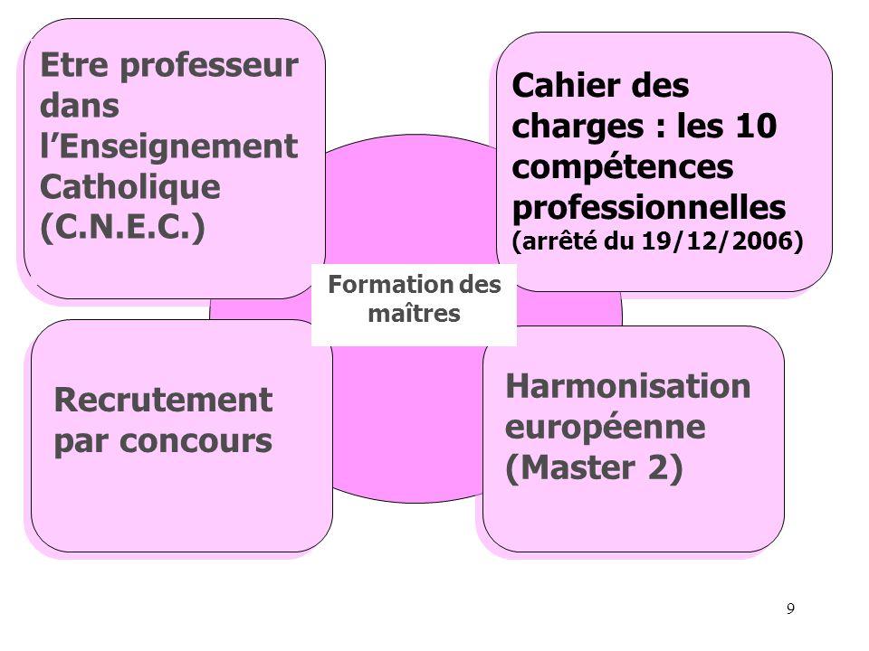 9 Etre professeur dans lEnseignement Catholique (C.N.E.C.) Cahier des charges : les 10 compétences professionnelles (arrêté du 19/12/2006) Harmonisation européenne (Master 2) Recrutement par concours Formation des maîtres