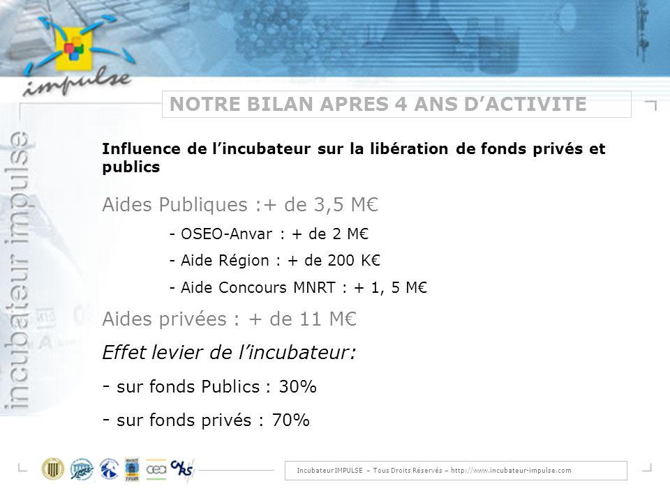 Incubateur IMPULSE – Tous Droits Réservés – http://www.incubateur-impulse.com NOTRE BILAN APRES 4 ANS DACTIVITE Influence de lincubateur sur la libération de fonds privés et publics Aides Publiques :+ de 3,5 M - OSEO-Anvar : + de 2 M - Aide Région : + de 200 K - Aide Concours MNRT : + 1, 5 M Aides privées : + de 11 M Effet levier de lincubateur: - sur fonds Publics : 30% - sur fonds privés : 70%