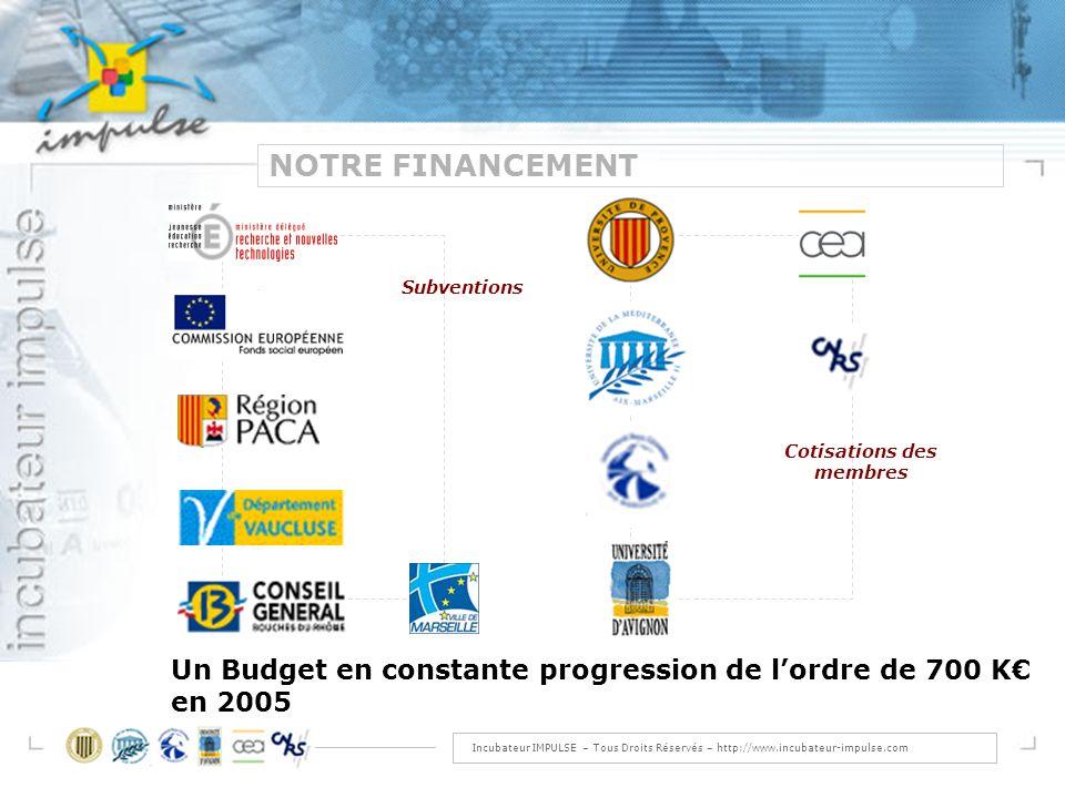 Incubateur IMPULSE – Tous Droits Réservés – http://www.incubateur-impulse.com NOTRE FINANCEMENT Cotisations des membres Subventions Un Budget en constante progression de lordre de 700 K en 2005