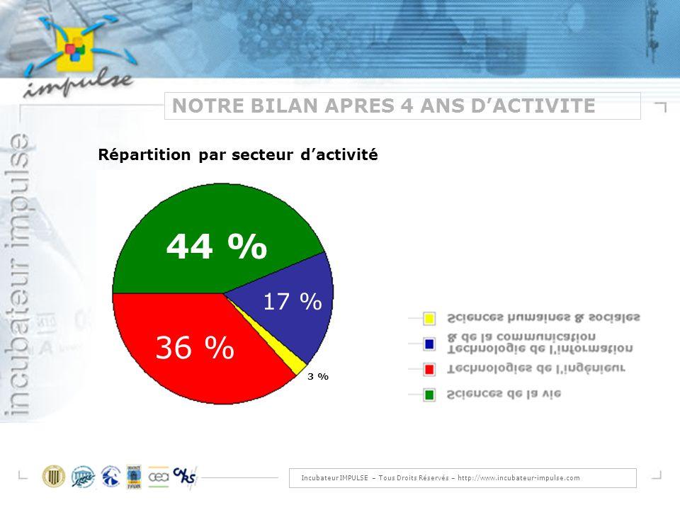 Incubateur IMPULSE – Tous Droits Réservés – http://www.incubateur-impulse.com NOTRE BILAN APRES 4 ANS DACTIVITE 44 % 17 % 36 % 3 % Répartition par secteur dactivité