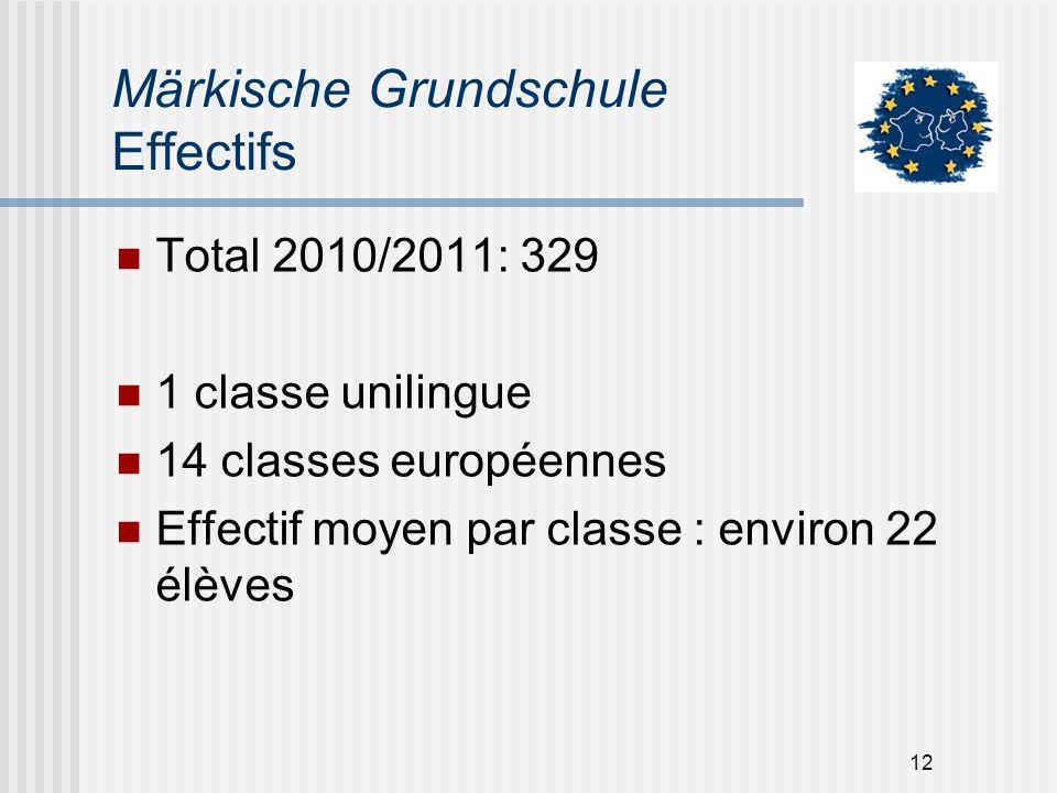 12 Märkische Grundschule Effectifs Total 2010/2011: 329 1 classe unilingue 14 classes européennes Effectif moyen par classe : environ 22 élèves