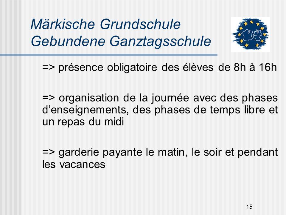 15 Märkische Grundschule Gebundene Ganztagsschule => présence obligatoire des élèves de 8h à 16h => organisation de la journée avec des phases denseig